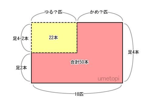 つるかめ算面積図2